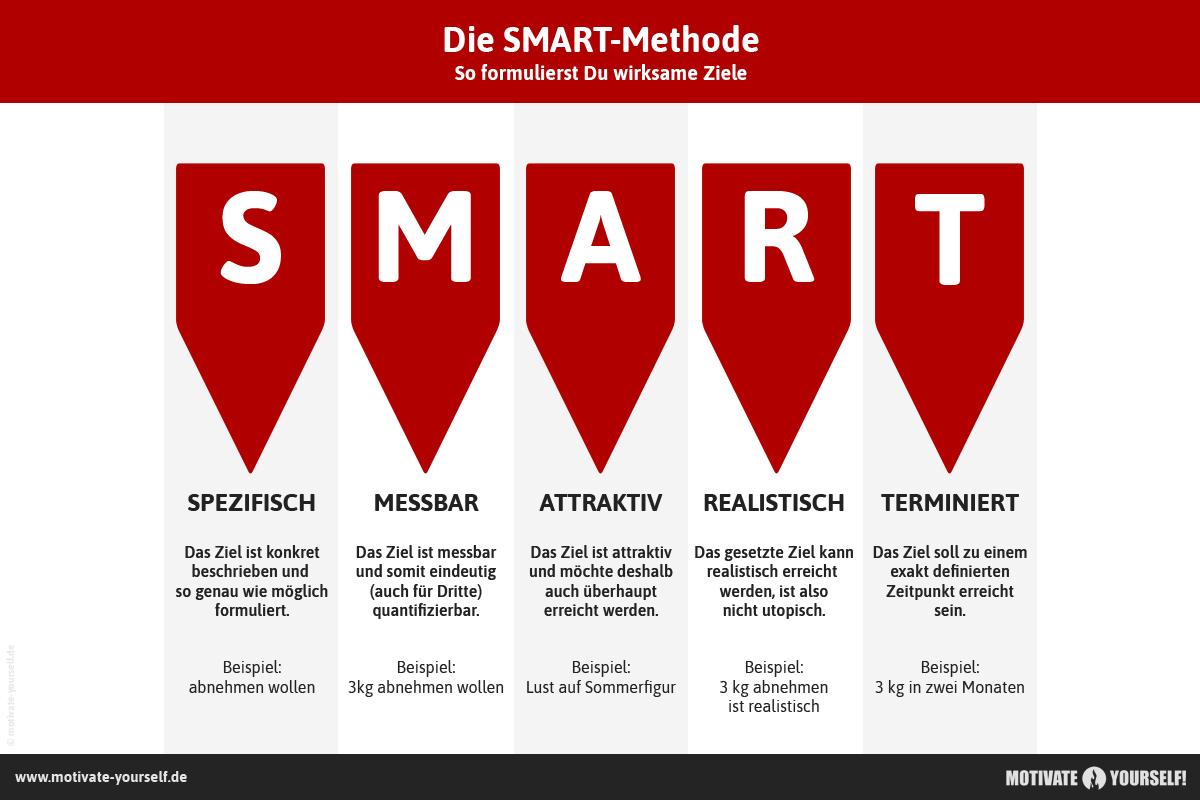 SMART-Methode einfach erklärt